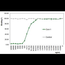 Anti Sars Cov 2 Spike Protein S1 Blocking Antibody Covi 1 Adipogen Life Sciences For Sars Cov 2 Covid 19 Research