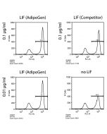 Figure: Human Leukemia Inhibitory Factor (LIF) (rec.) (AG-40B-0093) maintains pluripotency of mouse ES cells. Method: Mouse ES oct4 GFP cells were cultured for 3 days in the presence of the indicated concentrations of LIF and followed