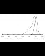 Spectral Data