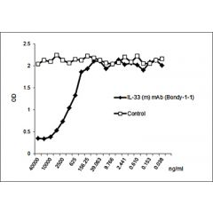 anti-IL-33 (mouse), mAb (rec.) (blocking) (Bondy-1-1) (preservative free)