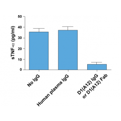 D1(A12) IgG or D1(A12) Fab inhibits constitutive shedding of TNF-α from IGROV1 (human ovarian cancer cell line) into culture medium. Medium was collected after 48 hours of incubation with or without IgGs at 200nM.