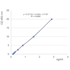 Figure: Specific quantitation of APRIL in human serum.