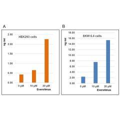 Acyl-CoA-binding Protein (human) ELISA Kit