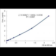 Erythroferrone (human) Matched Pair Detection Set