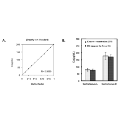 Copper Colorimetric Assay Kit (3,5-DiBr-PAESA Method)