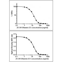 Competitive ELISA data using anti-25-OH Vitamin D3 rabbit monoclonal antibody Clone RM3.