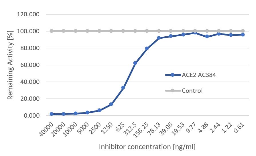 SARS-CoV-2 Inhibitor Screening Set