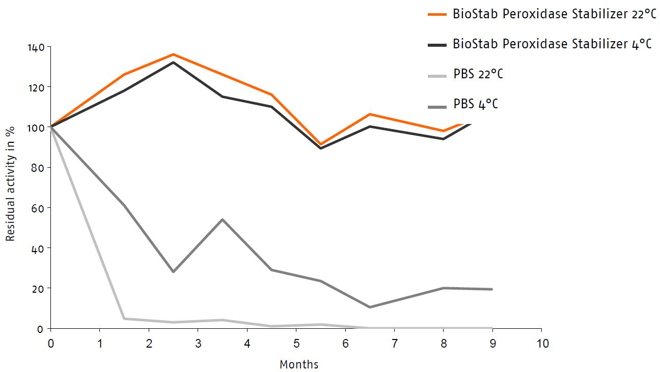 BioStab Peroxidase Conjugate Stabilizer