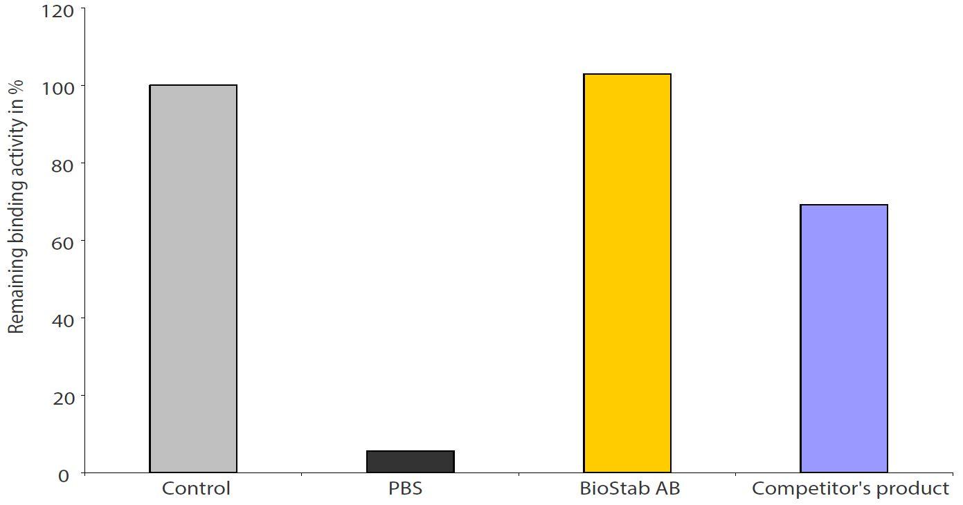 BioStab Antibody Stabilizer