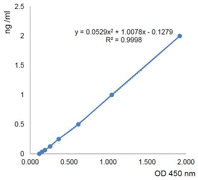 Standard Curve AG-45B-0018