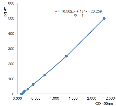 Standard Curve AG-45B-0022
