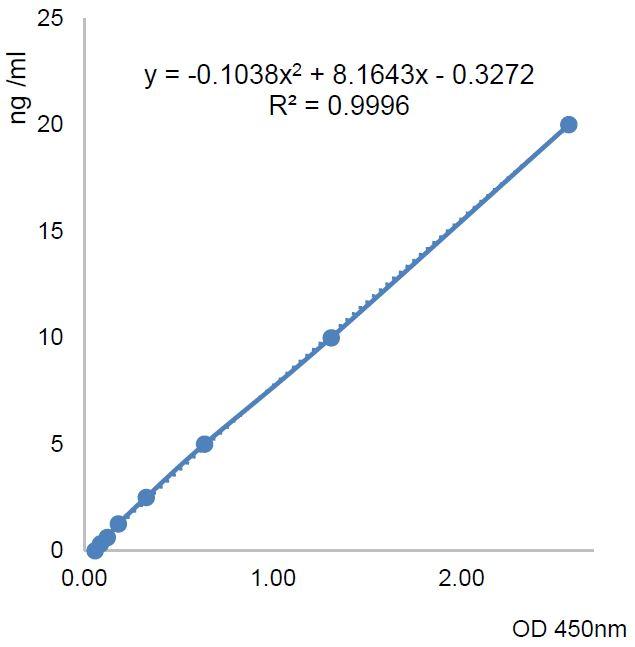 Standard Curve AG-45B-0025
