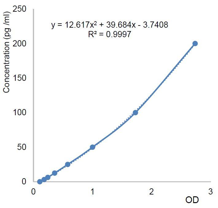 Standard Curve AG-45B-0015