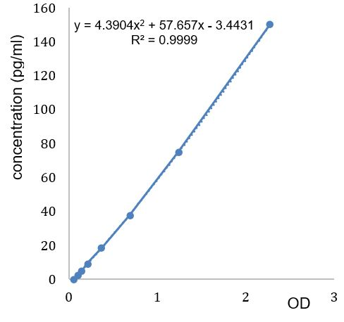 Standard Curve AG-45B-0016