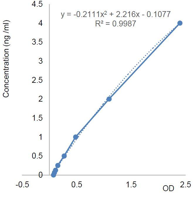 Standard Curve AG-45B-0017