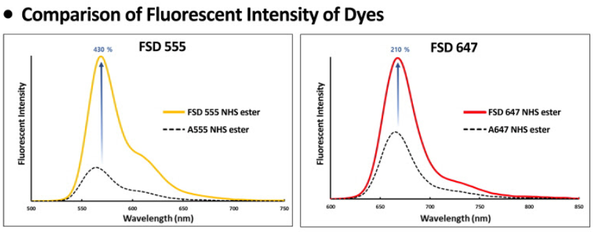 FSD Dye Intensity Comparison