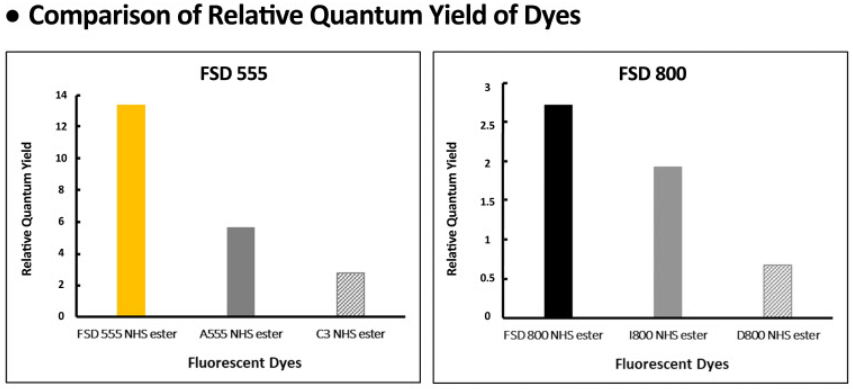 FSD Dyes Realtive Quantum Yield Comparison