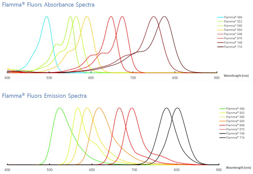 Flamma Fluors Spectras
